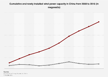 China: newly installed and cumulative wind power capacity 2007-2017