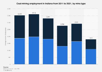 Coal-mining employment Indiana 2009-2017 | Statista