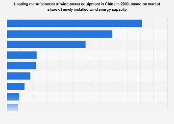 China: manufacturers' market share of new installed wind
