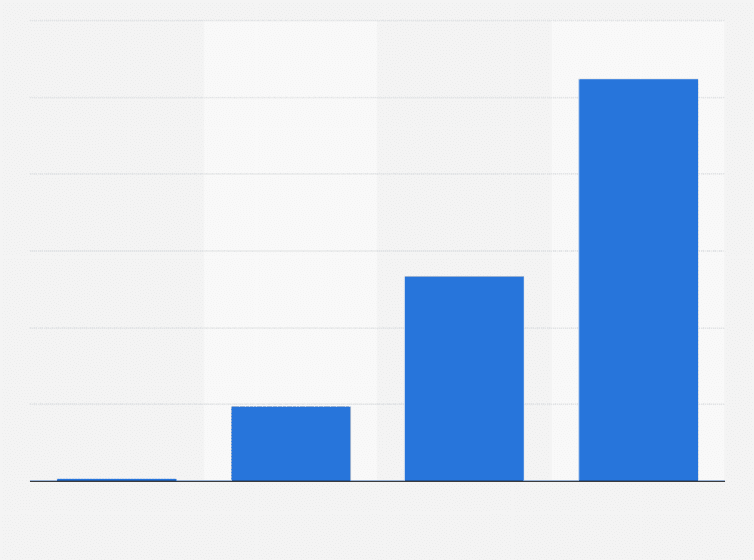 Kindle Fire: tablet content revenue 2011-2014 | Statista