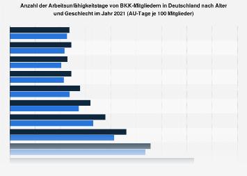 AU-Tage von BKK-Mitgliedern in Deutschland nach Alter und Geschlecht 2016