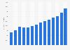Average price of ski/wakeboard boats in the U.S. 2013