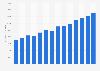 Average price of jet boats in the U.S. 2013