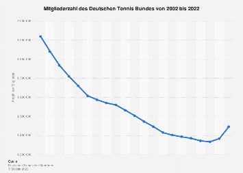 Deutscher Tennis Bund - Mitgliederzahl bis 2018