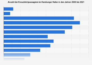 Anzahl der Kreuzfahrtpassagiere im Hamburger Hafen bis 2018