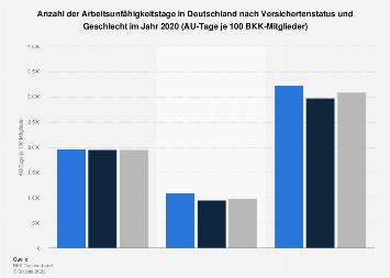 Arbeitsunfähigkeitstage nach Versichertenstatus und Geschlecht in Deutschland 2016