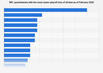 Nfl Quarterback Career Playoff Wins 2019 Statista