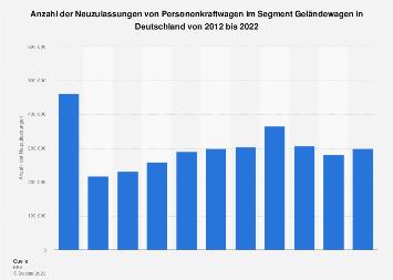 Pkw-Neuzulassungen in Deutschland im Segment Geländewagen 2018