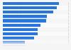 Umfrage zur Bedeutung von Musiksponsoring für Unternehmen im Jahr 2011