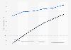 Entwicklung der Werbeausgaben in den USA von 2011 bis 2016 (nach Segmenten)