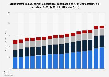 Umsatz im Lebensmitteleinzelhandel in Deutschland nach Betriebsformen bis 2017