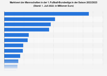 Marktwert der Mannschaften in der 1. Fußball-Bundesliga 2018