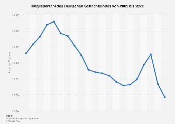 Deutscher Schachbund - Mitgliederzahl bis 2018