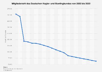 Deutscher Kegler- und Bowlingbund - Mitgliederzahl bis 2018