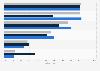 Regelmäßige Mediennutzung in Deutschland, Frankreich und Großbritannien 2011