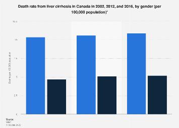Liver cirrhosis deaths: Canada 2002, 2012, and 2016