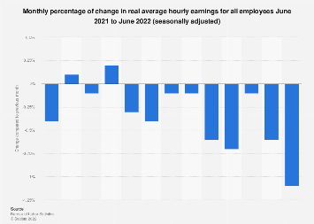 Monthly percentage of change in real hourly earnings for all U.S. employees 2017/18