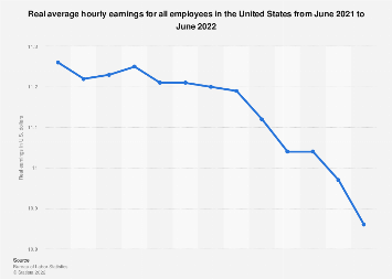 Monthly real average hourly earnings for all employees in the U.S. 2017/18
