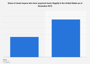Share of music buyers who pirate music in the U.S. 2015