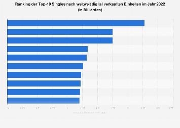 meistverkaufte single deutschland 1993