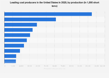 Leading coal producers in the U.S. 2017
