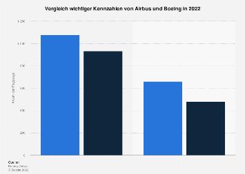 Kennzahlen von Airbus und Boeing 2018