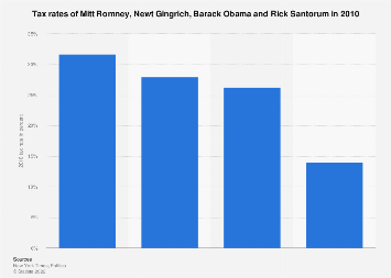 2012 election - tax rates of Romney, Gingrich, Obama and Santorum in 2010