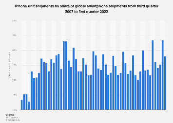 Market share of Apple iPhone smartphone shipments worldwide 2007-2018