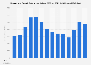 Umsatz von Barrick Gold bis 2018