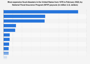 Most expensive flood disasters in the United States 1978-2019, by payouts