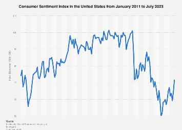 Consumer Sentiment Index in the U.S. April 2018-2019