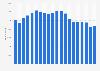 Mitarbeiterzahl von Chevron bis 2017