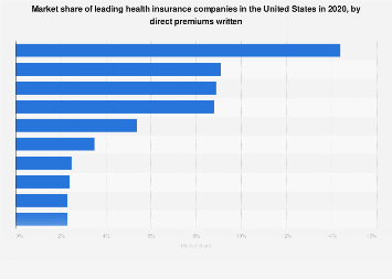 Market share of leading U.S. health insurance companies 2018, by direct premiums
