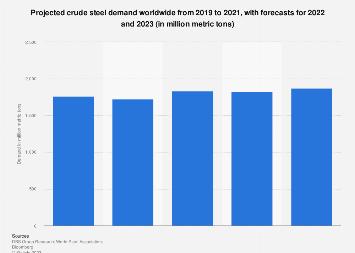 Steel: global demand outlook 2019-2021