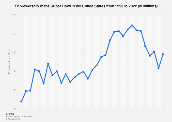 Super Bowl TV viewership in the U.S. 1990-2019