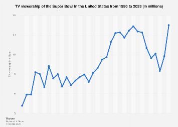 recipe: superbowl snack statistics [9]