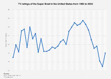 Super Bowl TV ratings in the U.S. 1990-2018