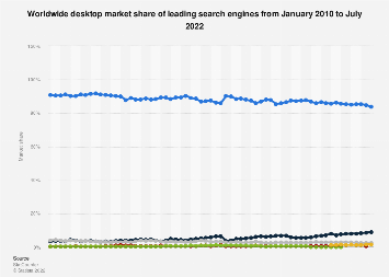 Global market share of search engines 2010-2018