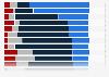 Umfrage zur Budgetentwicklung bei PR-Agenturen im Jahr 2012