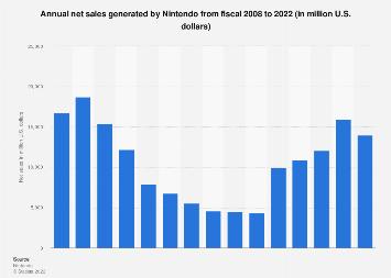 Nintendo: net sales 2008-2017