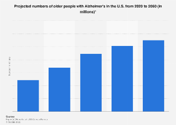 Projected numbers of older people with Alzheimer's in the U.S. 2010-2050