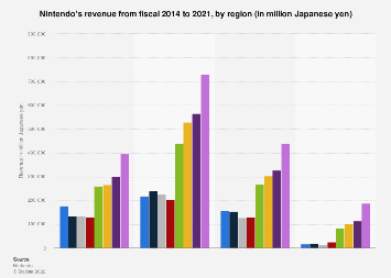 Nintendo revenue 2014 -2017, by region