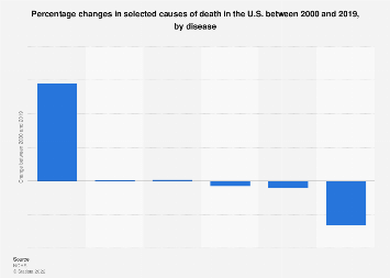 Percentage changes in selected causes of death in the U.S. 2000-2017