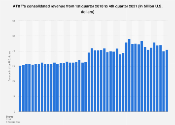 Operating revenue of AT&T 2010-2017, by quarter