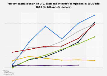 Market capitalization of U.S. tech and internet companies 2018