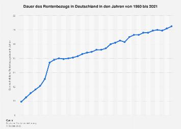 Dauer des Rentenbezugs in Deutschland bis 2016