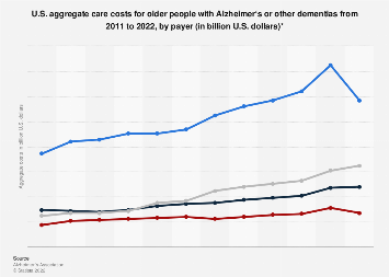 Older people with Alzheimer or dementia: U.S. aggregate care costs 2011-2018