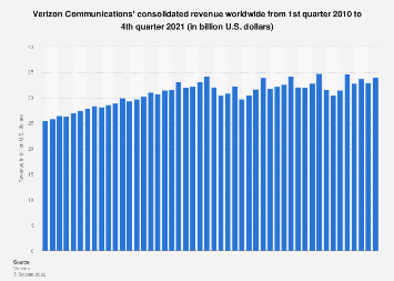 Verizon's consolidated revenue worldwide 2010-2019, by quarter