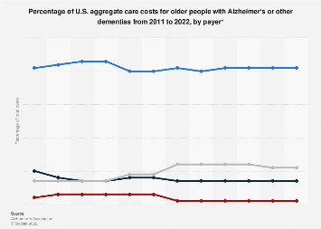 Distribution of U.S. care costs for older people with Alzheimer 2011-2018 by payer