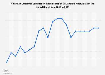 American customer satisfaction index: McDonald's restaurants in the U.S. 2000-2018